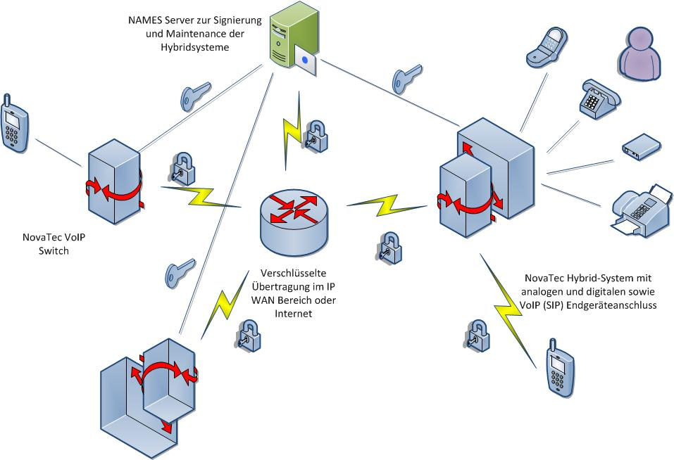 Encryption-gateway